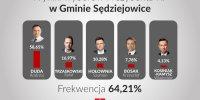 Wyniki pierwszego głosowania w wyborach Prezydenta RP